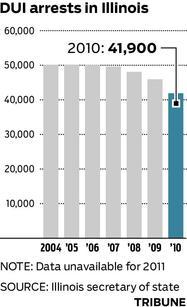 Illinois DUI Statistics